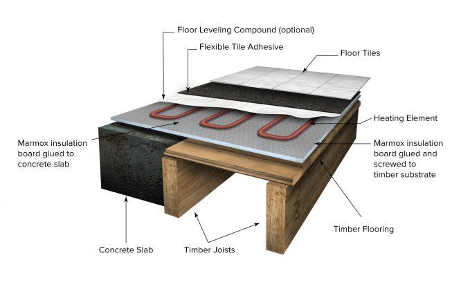 marmox multiboard 3d   underfloor heating floor layers   marmox nz